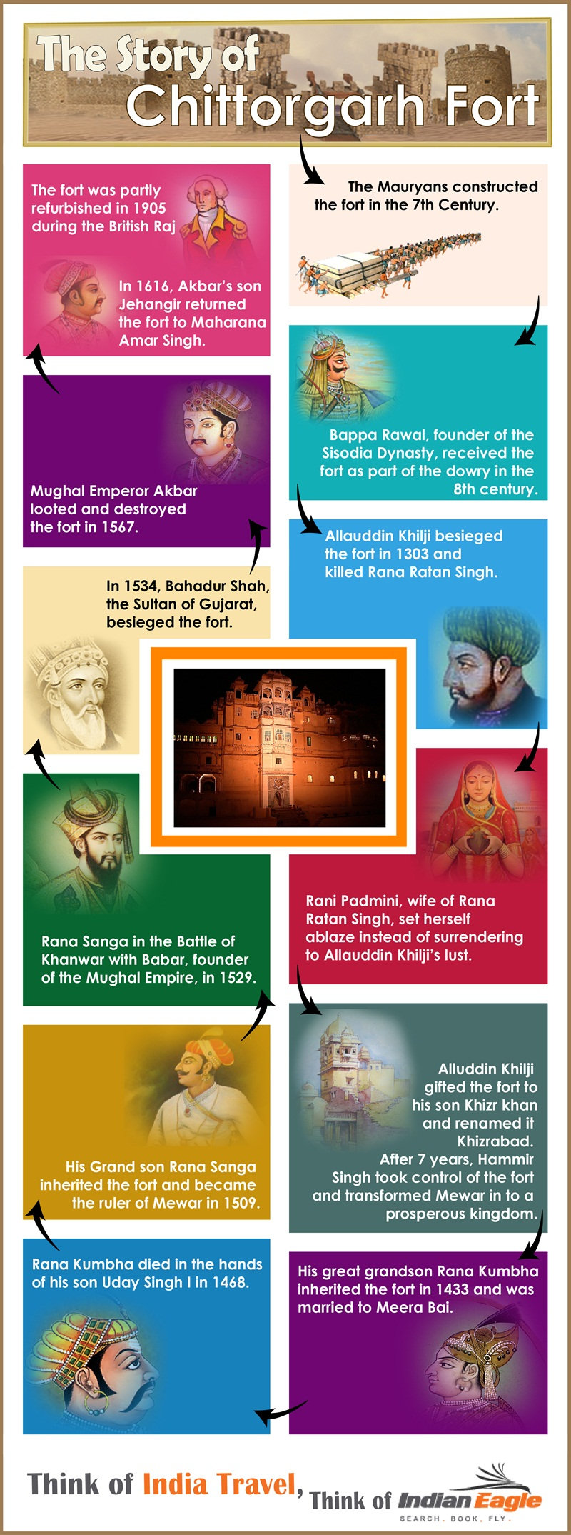 Chittorgarh Fort history, Rani Padmini story, forts of Rajasthan, Rajput history, IndianEagle flights, travel infographics
