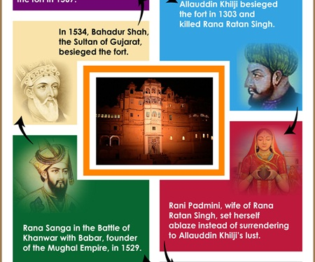 Infographic: The Story of Chittorgarh Fort is a Timeless Tale of Brave Rajput Women