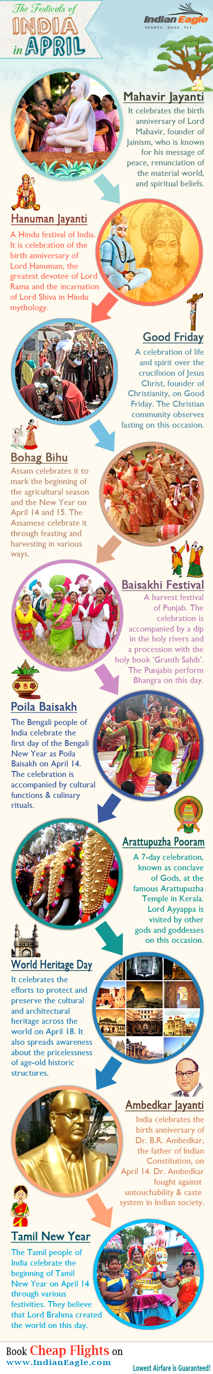 Indian festivals, festivals of India, Indian festivals in april month, IndianEagle travel, travel infographics