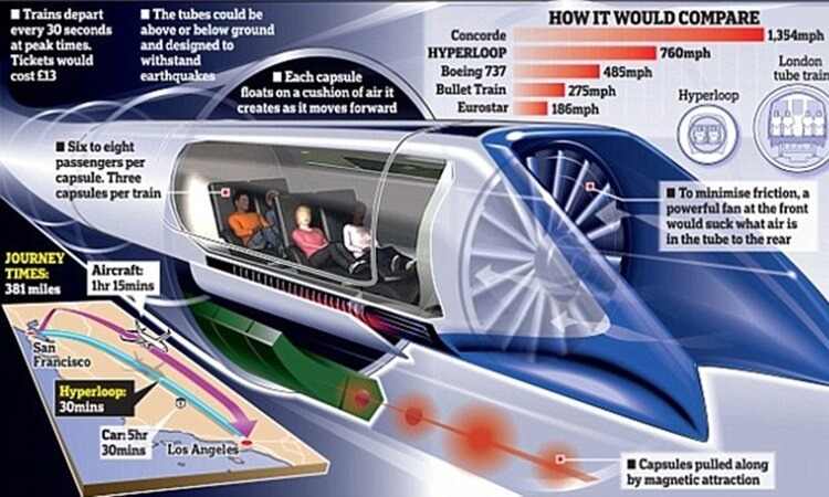 Hyperloop India, transport in India, Delhi to Mumbai, Mumbai to Chennai, Bengaluru to Chennai